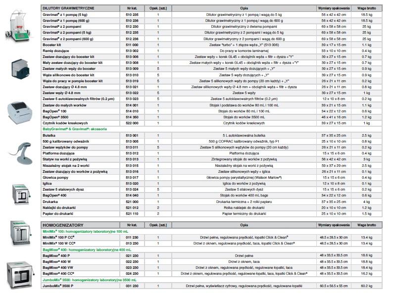 Specyfikacje produktów str 2