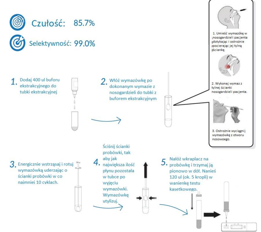 Covid-19 Ag Procedura