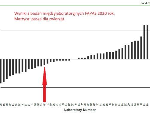 Wyniki FAPAS dl DON Prognosis XI 2020